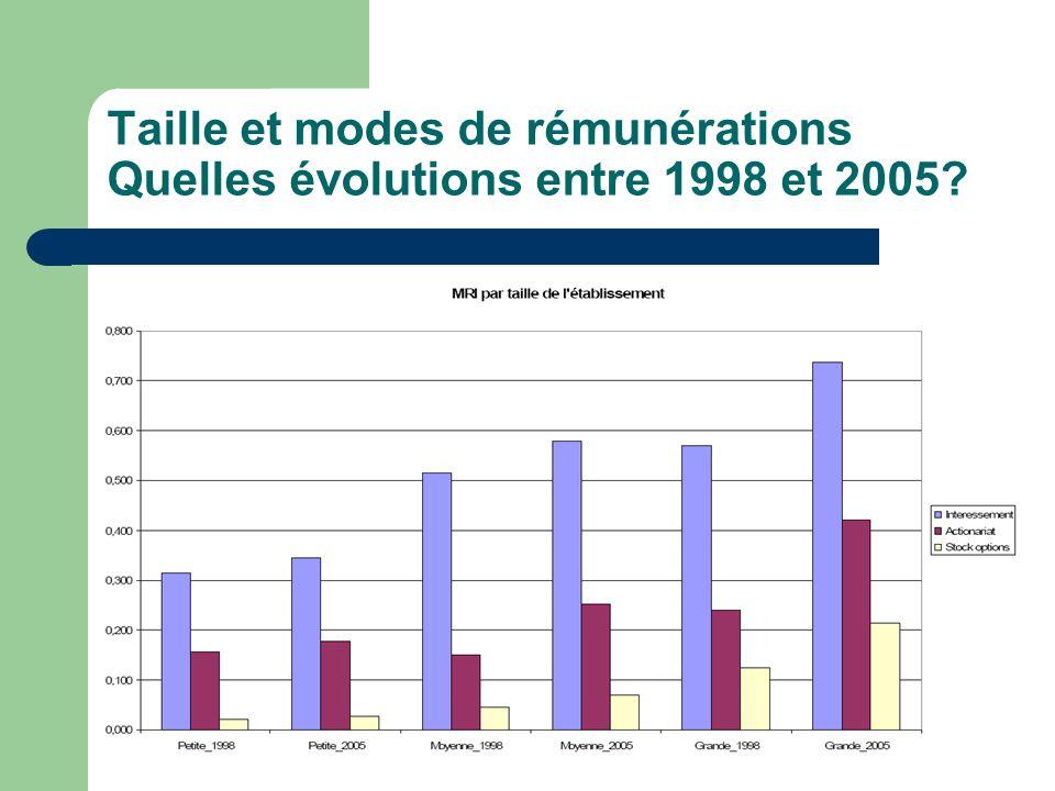 Taille et modes de rémunérations Quelles évolutions entre 1998 et 2005?