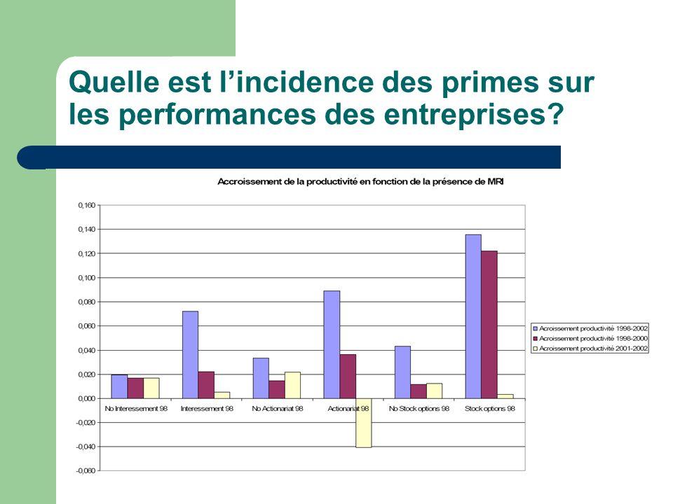 Quelle est lincidence des primes sur les performances des entreprises?