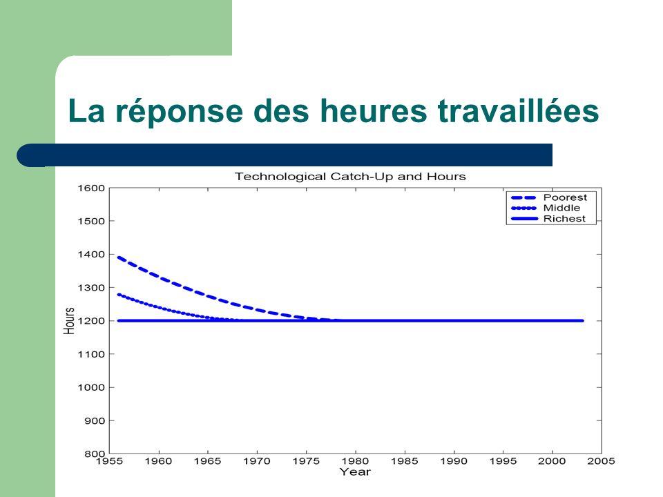 Validation sur le passé Cette histoire du rattrapage technologique explique pourquoi les européens travaillaient plus que les américains pendant les Trente Glorieuses ».