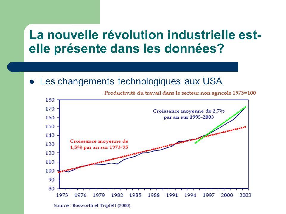 Le retard européen Taux de croissance de la productivité du travail