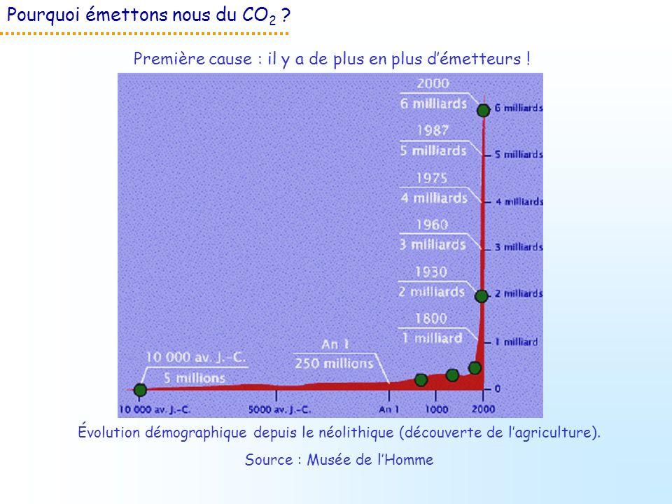 Pourquoi émettons nous du CO 2 ? Première cause : il y a de plus en plus démetteurs ! Évolution démographique depuis le néolithique (découverte de lag