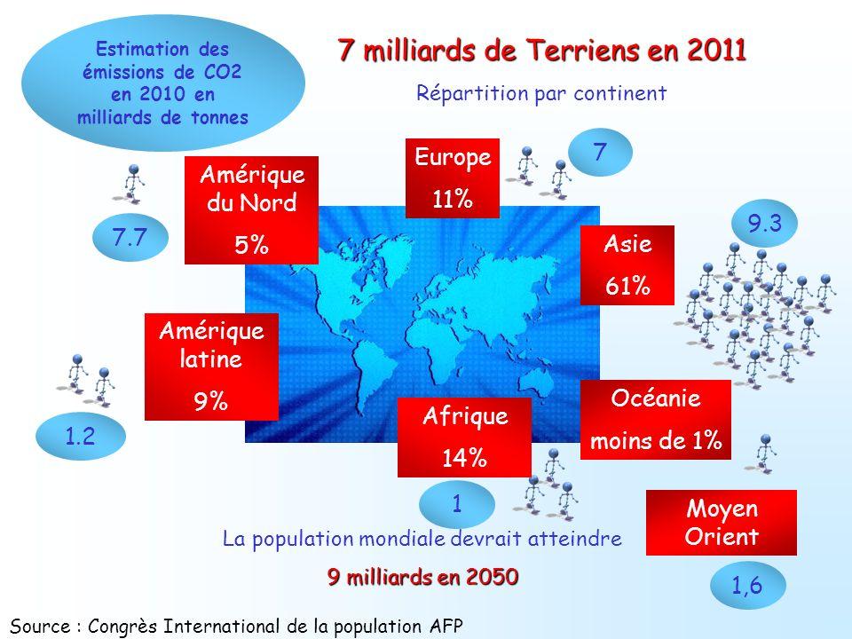 7 milliards de Terriens en 2011 Répartition par continent La population mondiale devrait atteindre 9 milliards en 2050 Asie 61% Europe 11% Amérique la