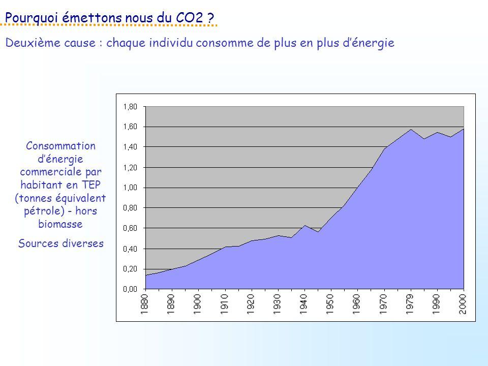 Consommation dénergie commerciale par habitant en TEP (tonnes équivalent pétrole) - hors biomasse Sources diverses Pourquoi émettons nous du CO2 ? Deu