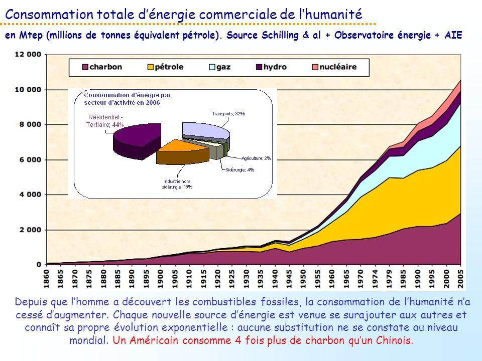 Consommation totale dénergie commerciale de lhumanité en Mtep (millions de tonnes équivalent pétrole). Source Schilling & al + Observatoire énergie +