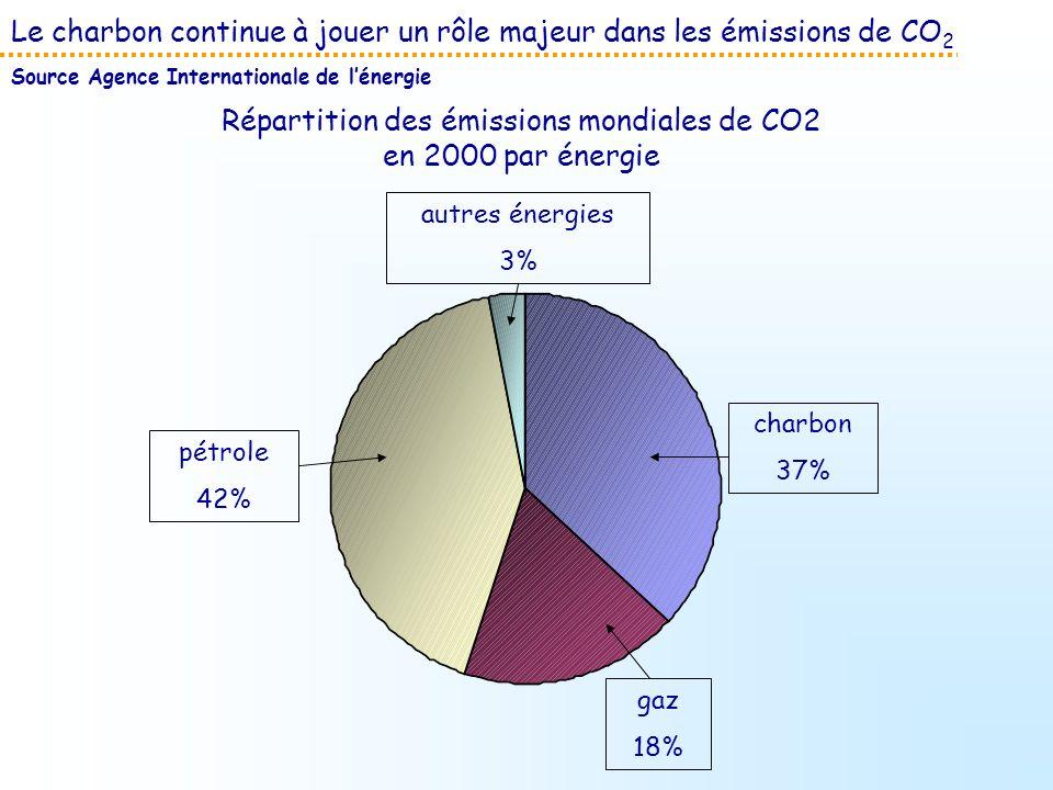 Le charbon continue à jouer un rôle majeur dans les émissions de CO 2 Source Agence Internationale de lénergie Répartition des émissions mondiales de