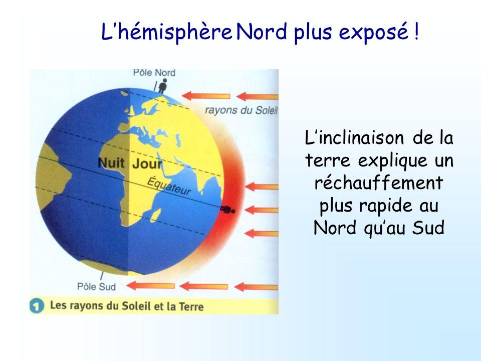 Linclinaison de la terre explique un réchauffement plus rapide au Nord quau Sud Lhémisphère Nord plus exposé !