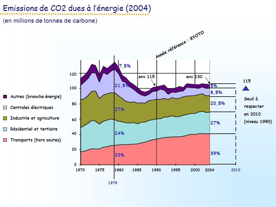 Emissions de CO2 dues à lénergie (2004) (en millions de tonnes de carbone) Autres (branche énergie) Centrales électriques Industrie et agriculture Rés