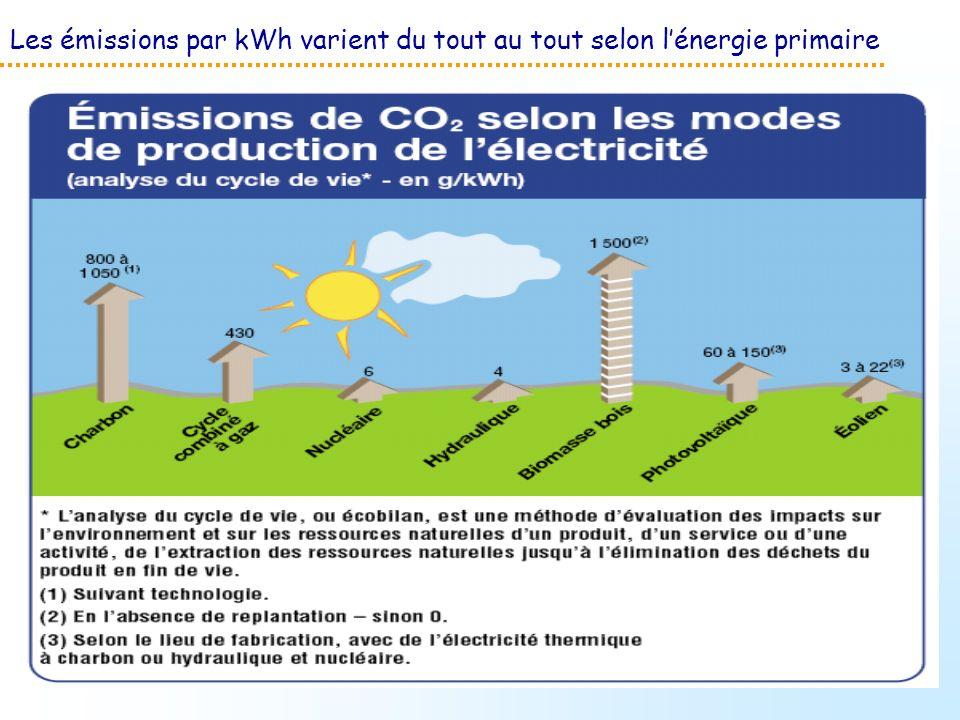 Les émissions par kWh varient du tout au tout selon lénergie primaire
