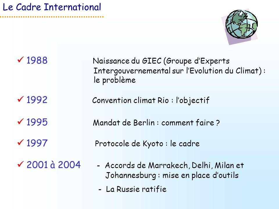 1997 Protocole de Kyoto : le cadre 1992 Convention climat Rio : lobjectif 1995 Mandat de Berlin : comment faire ? 1988 Naissance du GIEC (Groupe dExpe