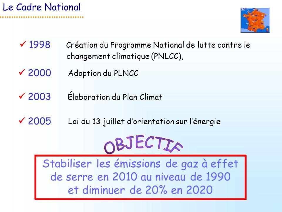 2000 Adoption du PLNCC 1998 Création du Programme National de lutte contre le changement climatique (PNLCC), Stabiliser les émissions de gaz à effet d