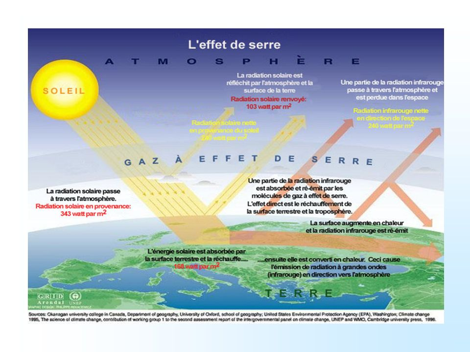 Origine de leffet de serre « naturel » Sans cet effet de serre, la Terre aurait une température moyenne de -18°C au lieu de 15°C.