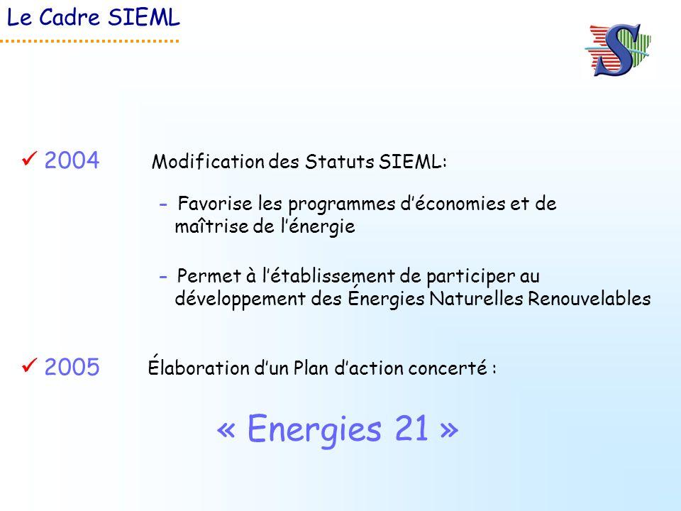 2005 Élaboration dun Plan daction concerté : 2004 Modification des Statuts SIEML: - Favorise les programmes déconomies et de maîtrise de lénergie - Pe