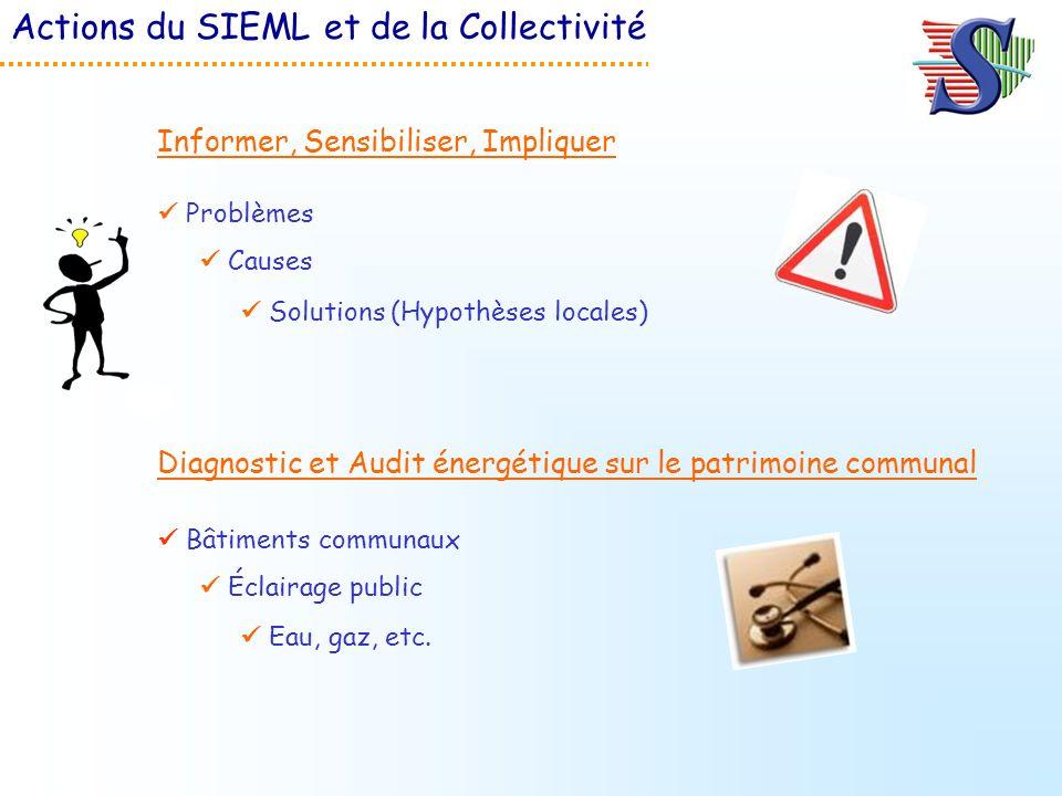 Actions du SIEML et de la Collectivité Problèmes Informer, Sensibiliser, Impliquer Bâtiments communaux Diagnostic et Audit énergétique sur le patrimoi