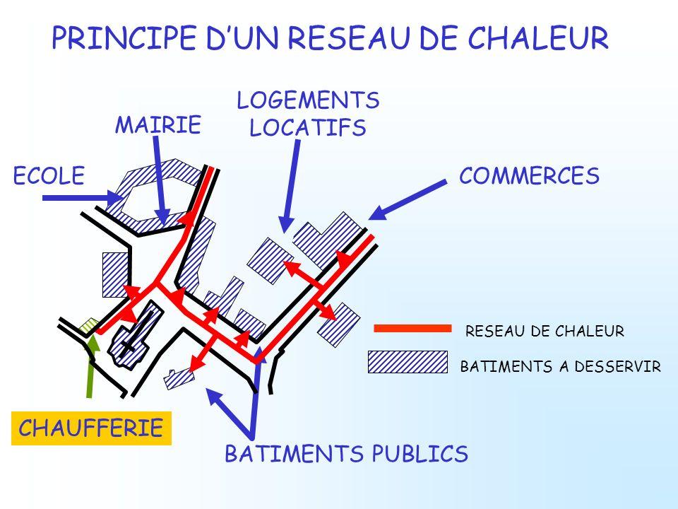PRINCIPE DUN RESEAU DE CHALEUR CHAUFFERIE BATIMENTS PUBLICS COMMERCES LOGEMENTS LOCATIFS BATIMENTS A DESSERVIR RESEAU DE CHALEUR MAIRIE ECOLE