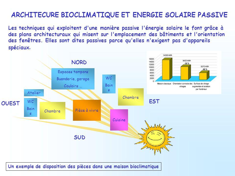 ARCHITECURE BIOCLIMATIQUE ET ENERGIE SOLAIRE PASSIVE Les techniques qui exploitent d'une manière passive l'énergie solaire le font grâce à des plans a