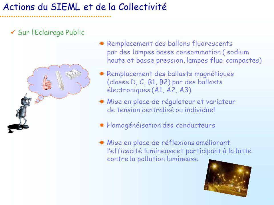 Sur lEclairage Public Remplacement des ballons fluorescents par des lampes basse consommation ( sodium haute et basse pression, lampes fluo-compactes)
