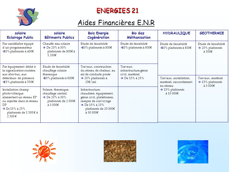 ENERGIES 21 Aides Financières E.N.R solaire Eclairage Public solaire Bâtiments Publics Bois Energie Cogénération Bio Gaz Méthanisation Par candélabre