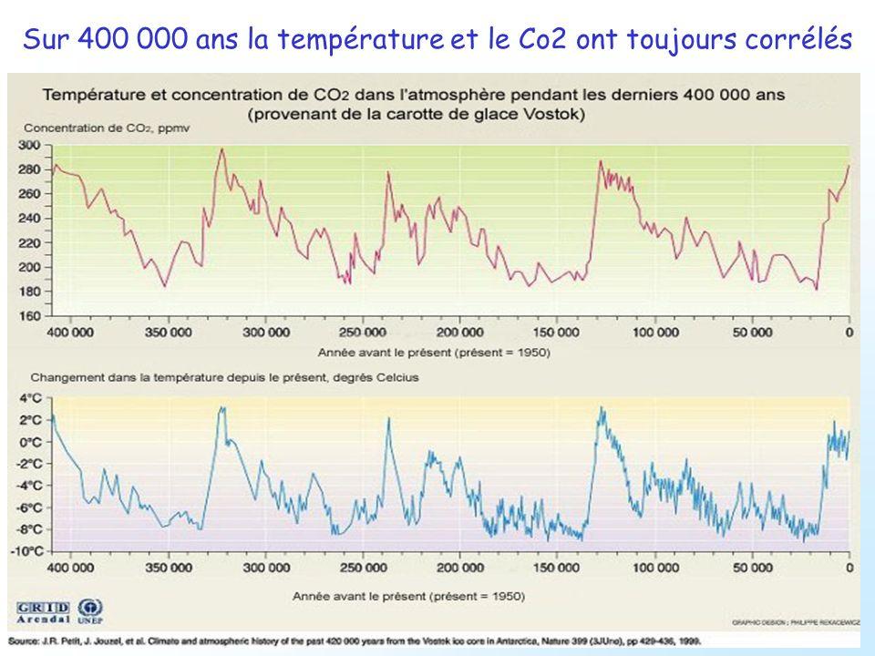 Tout ce CO 2 se retrouve dans lair, et… une partie y reste Concentration sur les 1.000 dernières années.
