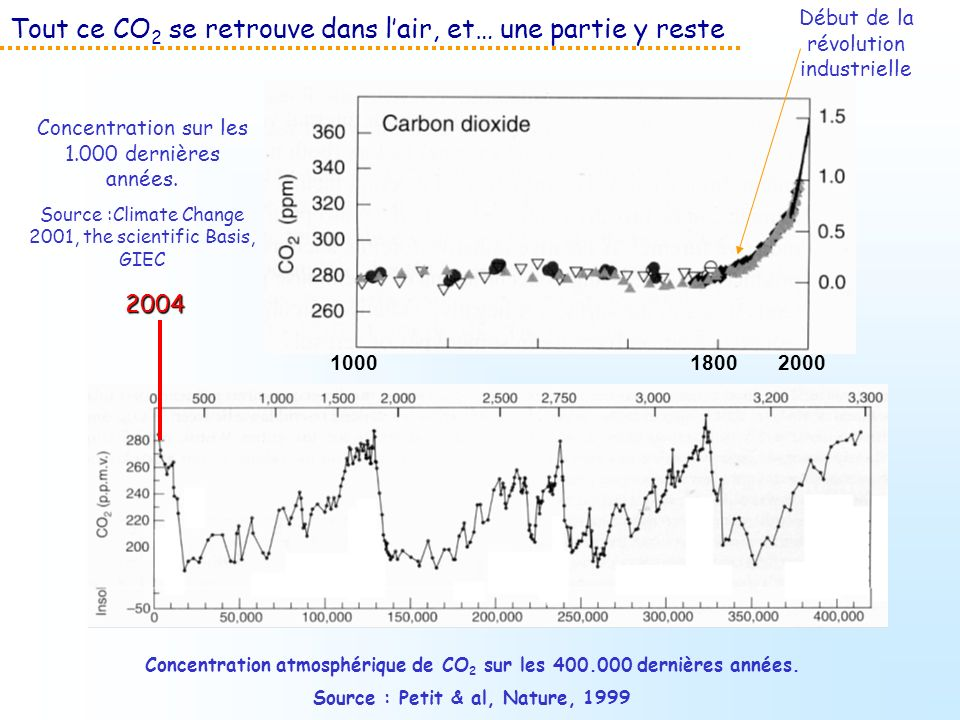 Tout ce CO 2 se retrouve dans lair, et… une partie y reste Concentration sur les 1.000 dernières années. Source :Climate Change 2001, the scientific B