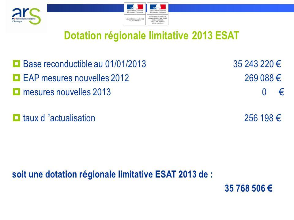 Dotation régionale limitative 2013 ESAT Base reconductible au 01/01/2013 35 243 220 EAP mesures nouvelles 2012 269 088 mesures nouvelles 2013 0 taux d actualisation 256 198 soit une dotation r é gionale limitative ESAT 2013 de : 35 768 506