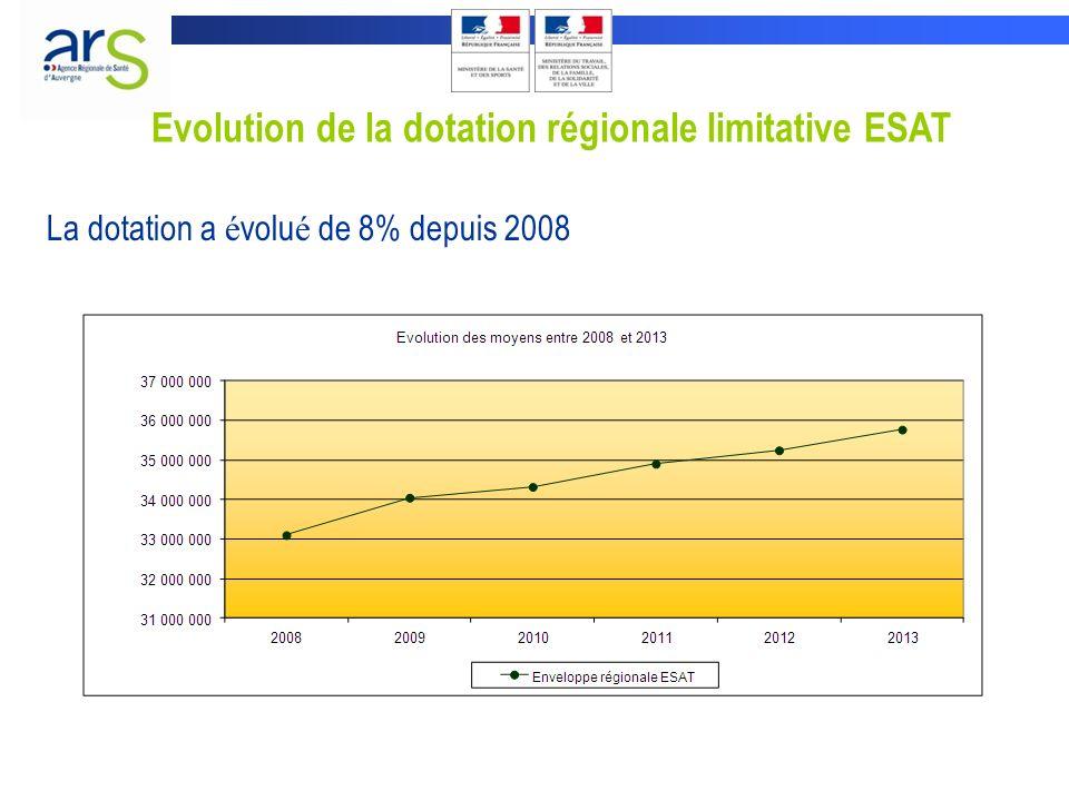 Evolution de la dotation régionale limitative ESAT La dotation a é volu é de 8% depuis 2008