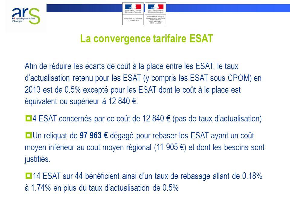 La convergence tarifaire ESAT Afin de réduire les écarts de coût à la place entre les ESAT, le taux dactualisation retenu pour les ESAT (y compris les ESAT sous CPOM) en 2013 est de 0.5% excepté pour les ESAT dont le coût à la place est équivalent ou supérieur à 12 840.