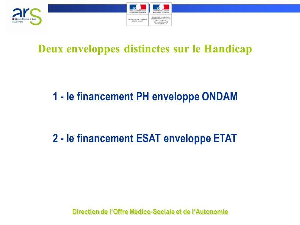 1 - le financement PH enveloppe ONDAM 2 - le financement ESAT enveloppe ETAT Deux enveloppes distinctes sur le Handicap