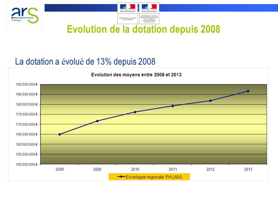 Evolution de la dotation depuis 2008 La dotation a é volu é de 13% depuis 2008