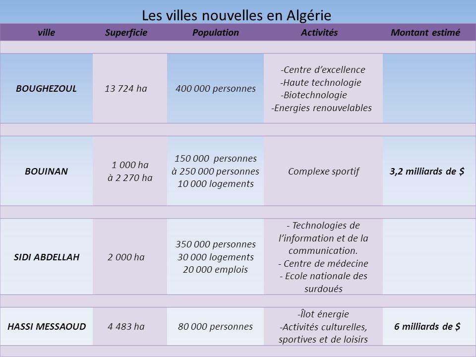 BOUGHEZOUL13 724 ha400 000 personnes -Centre dexcellence -Haute technologie -Biotechnologie -Energies renouvelables BOUINAN 1 000 ha à 2 270 ha 150 00