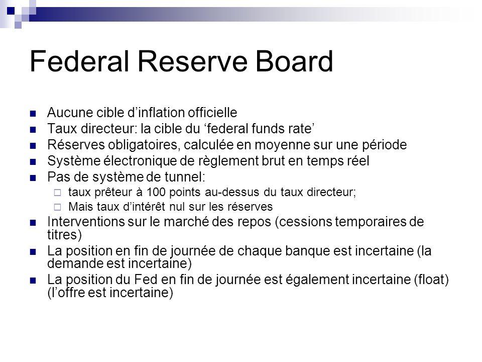 Federal Reserve Board Aucune cible dinflation officielle Taux directeur: la cible du federal funds rate Réserves obligatoires, calculée en moyenne sur