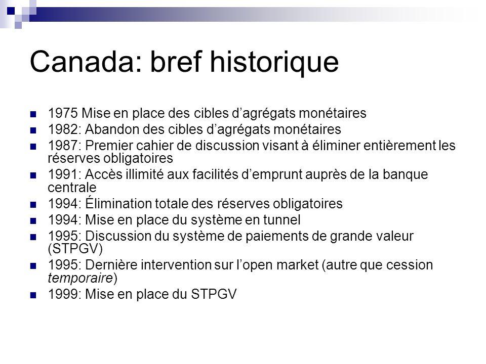 Canada: bref historique 1975 Mise en place des cibles dagrégats monétaires 1982: Abandon des cibles dagrégats monétaires 1987: Premier cahier de discu