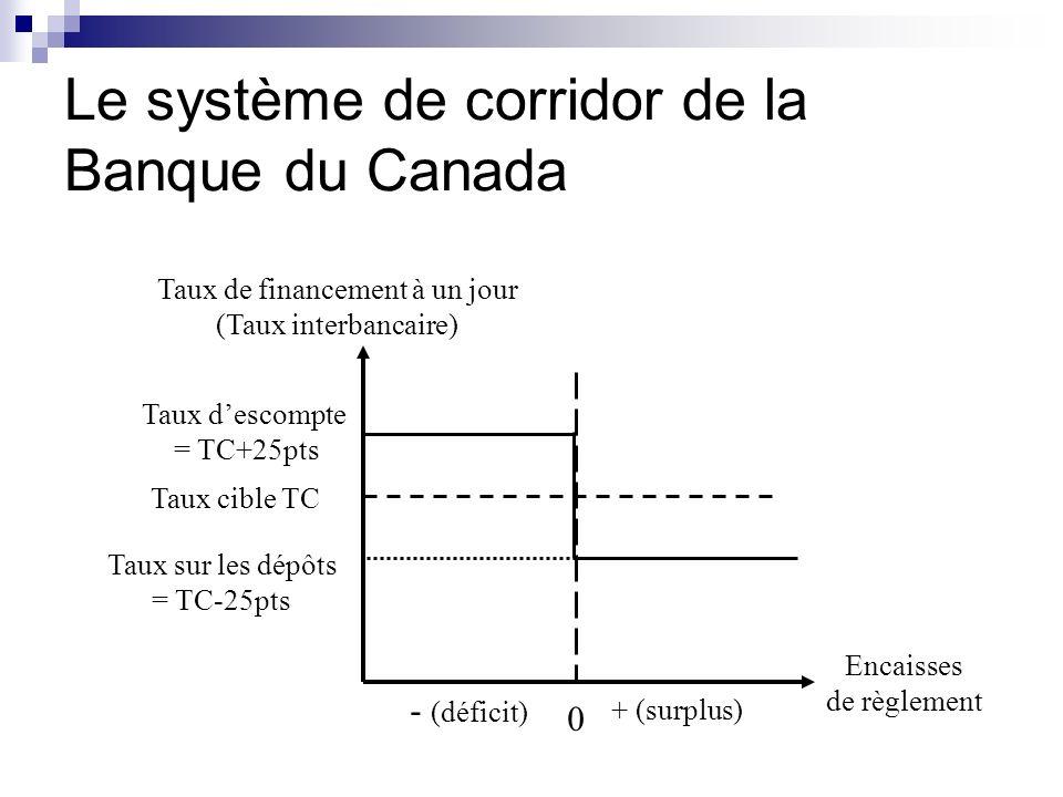 Encaisses de règlement Taux de financement à un jour (Taux interbancaire) 0 + (surplus) - (déficit) Taux cible TC Taux descompte = TC+25pts Taux sur l