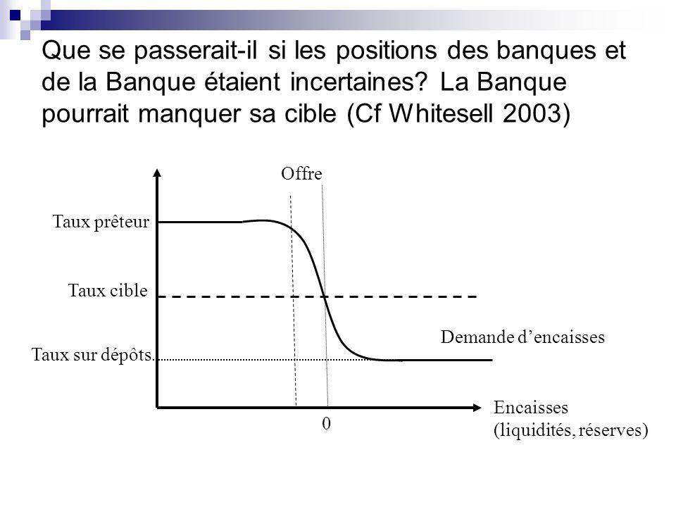 Que se passerait-il si les positions des banques et de la Banque étaient incertaines? La Banque pourrait manquer sa cible (Cf Whitesell 2003) 0 Encais