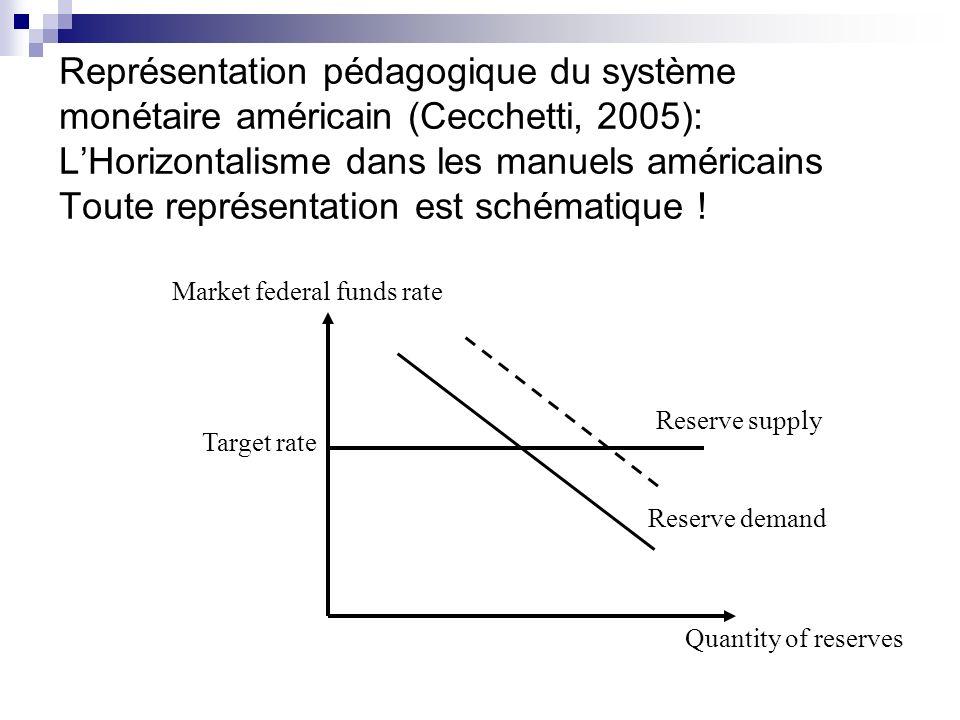 Quantity of reserves Market federal funds rate Target rate Représentation pédagogique du système monétaire américain (Cecchetti, 2005): LHorizontalism
