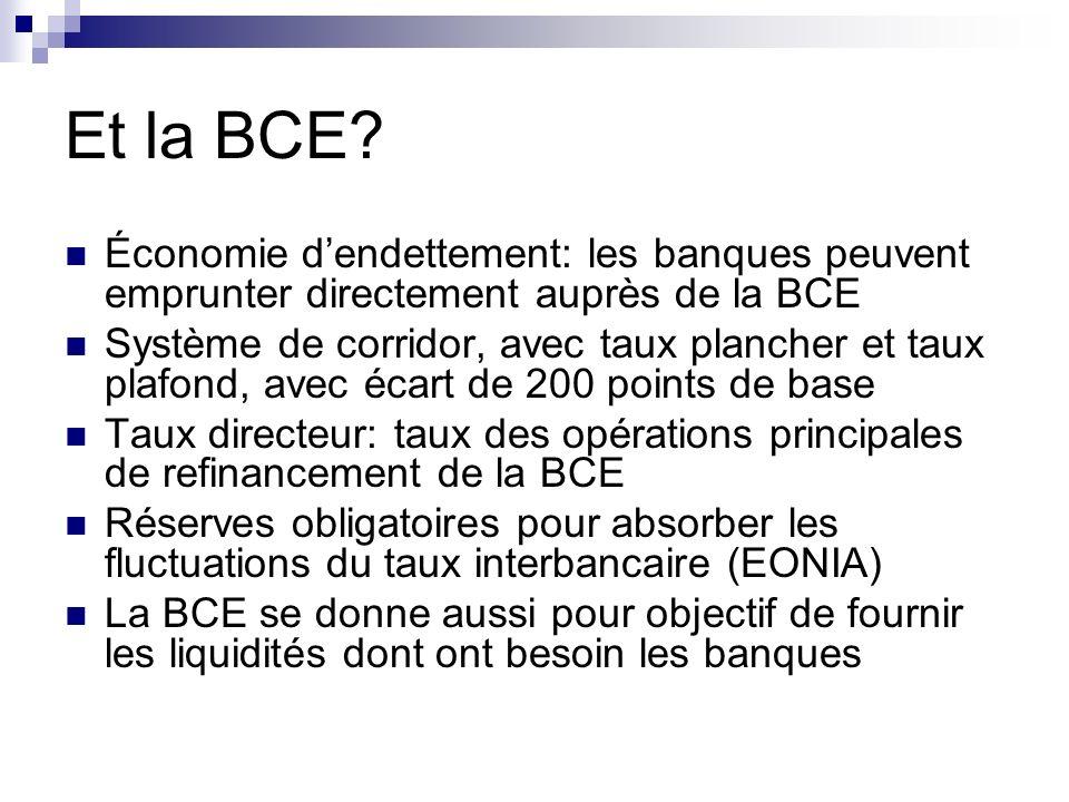 Et la BCE? Économie dendettement: les banques peuvent emprunter directement auprès de la BCE Système de corridor, avec taux plancher et taux plafond,