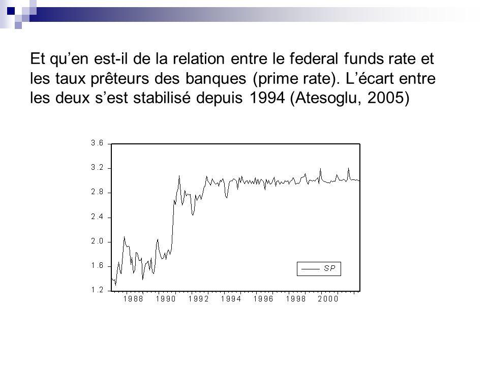 Et quen est-il de la relation entre le federal funds rate et les taux prêteurs des banques (prime rate). Lécart entre les deux sest stabilisé depuis 1