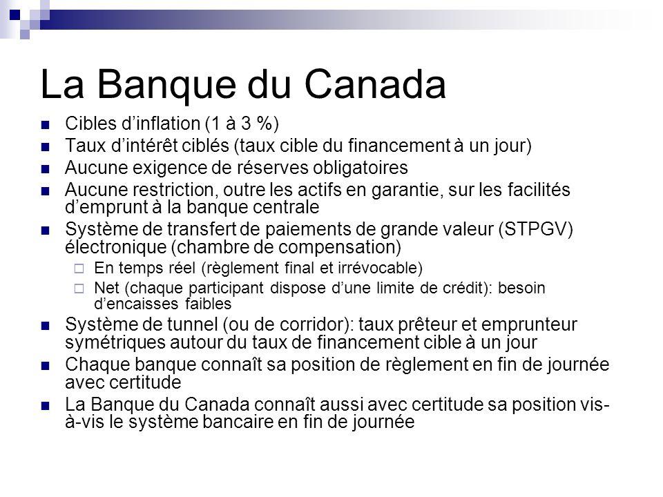 La Banque du Canada Cibles dinflation (1 à 3 %) Taux dintérêt ciblés (taux cible du financement à un jour) Aucune exigence de réserves obligatoires Au