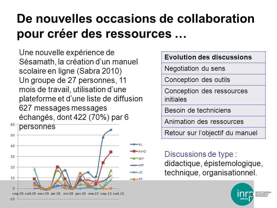 De nouvelles occasions de collaboration pour créer des ressources … 12 Evolution des discussions Negotiation du sens Conception des outils Conception