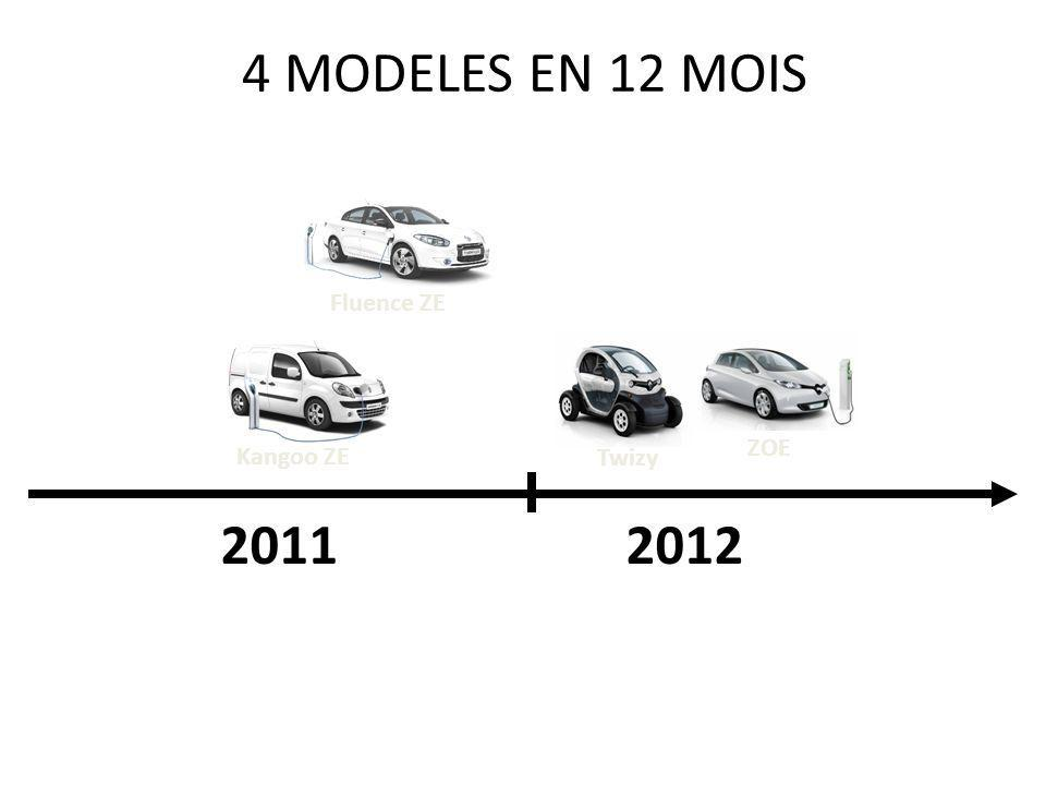 ZOE : LE PREMIER VEHICULE ELECTRIQUE AVEC DES ATOUTS POUR UN MARCHE DE MASSE 1.Best-in-class RANGE NEDC = 210 km Range optimiZEr : 100 – 150km In suburban use 4.First EV with FAST CHARGING 3 to 43 kW 80 % charge in 30 minutes and full charge in 1h Innovative AC charging technology : cheaper charging stations allowing also 22kW 2.Attractive PRICING From 13.700 (in France with Bonus 7000 euros) 3.First Renault car presented with R Link
