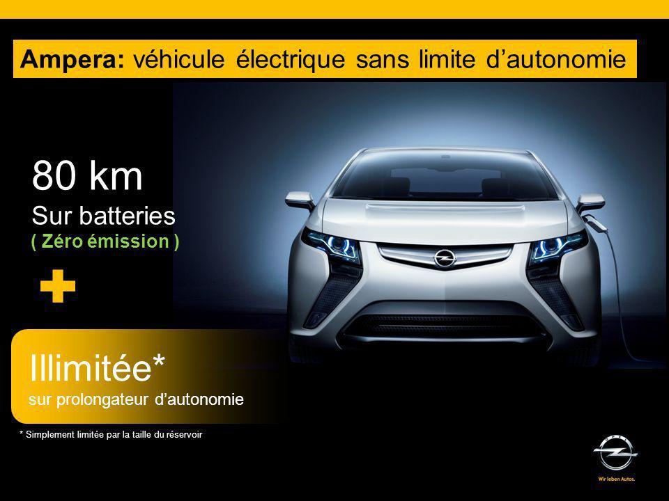 Ampera 27g CO2/km - 1,2l/100km Recharge sur prise domestique 5 portes – 4 vraies places – 310l de coffre 111 kW de puissance 370 NM de couple 160 km/h de vitesse maximum Batterie garantie 8 ans / 160.000 km