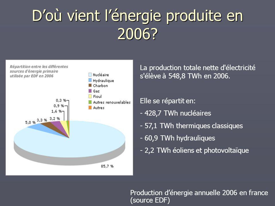 Doù vient lénergie produite en 2006? Production dénergie annuelle 2006 en france (source EDF) La production totale nette d'électricité s'élève à 548,8