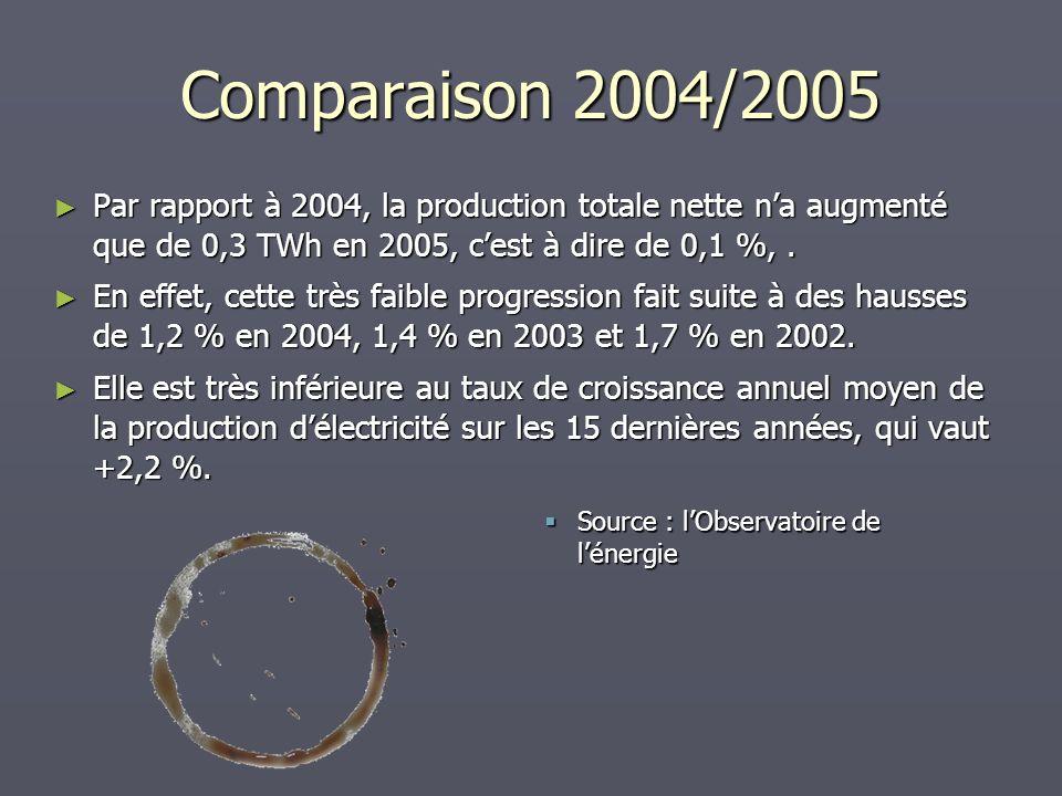 Comparaison 2004/2005 Par rapport à 2004, la production totale nette na augmenté que de 0,3 TWh en 2005, cest à dire de 0,1 %,. Par rapport à 2004, la