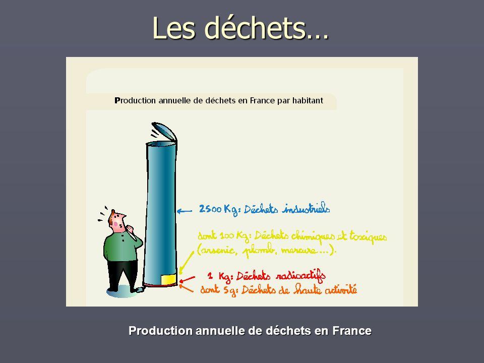 Les déchets… Production annuelle de déchets en France