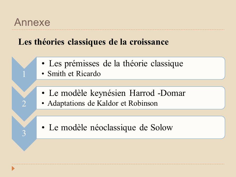 Annexe 1 Les prémisses de la théorie classique Smith et Ricardo 2 Le modèle keynésien Harrod -Domar Adaptations de Kaldor et Robinson 3 Le modèle néoclassique de Solow Les théories classiques de la croissance