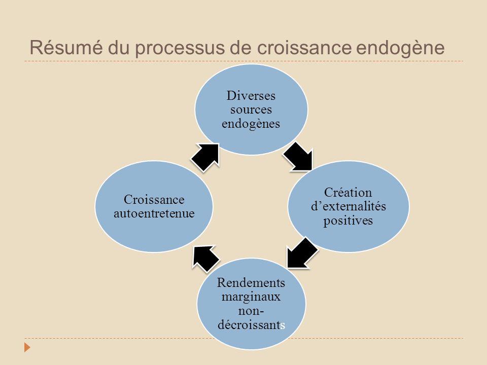 Résumé du processus de croissance endogène Diverses sources endogènes Création dexternalités positives Rendements marginaux non- décroissants Croissan