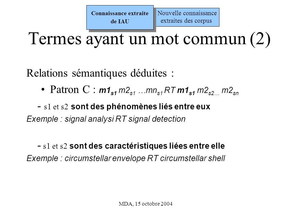 MDA, 15 octobre 2004 Termes ayant un mot commun (2) Relations sémantiques déduites : Patron C : m1 s1 m2 s1 …mn s1 RT m1 s1 m2 s2… m2 sn - s1 et s2 sont des phénomènes liés entre eux Exemple : signal analysi RT signal detection - s1 et s2 sont des caractéristiques liées entre elle Exemple : circumstellar envelope RT circumstellar shell Nouvelle connaissance extraites des corpus Connaissance extraite de IAU