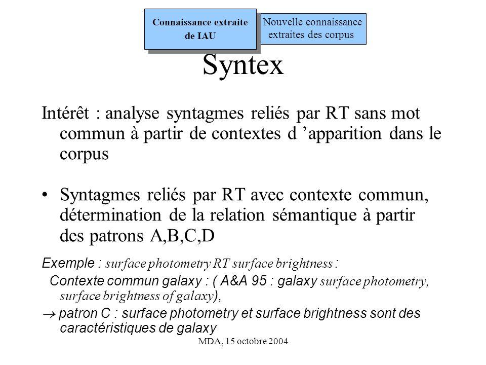 MDA, 15 octobre 2004 Syntex Intérêt : analyse syntagmes reliés par RT sans mot commun à partir de contextes d apparition dans le corpus Syntagmes reliés par RT avec contexte commun, détermination de la relation sémantique à partir des patrons A,B,C,D Exemple : surface photometry RT surface brightness : Contexte commun galaxy : ( A&A 95 : galaxy surface photometry, surface brightness of galaxy ), patron C : surface photometry et surface brightness sont des caractéristiques de galaxy Nouvelle connaissance extraites des corpus Connaissance extraite de IAU