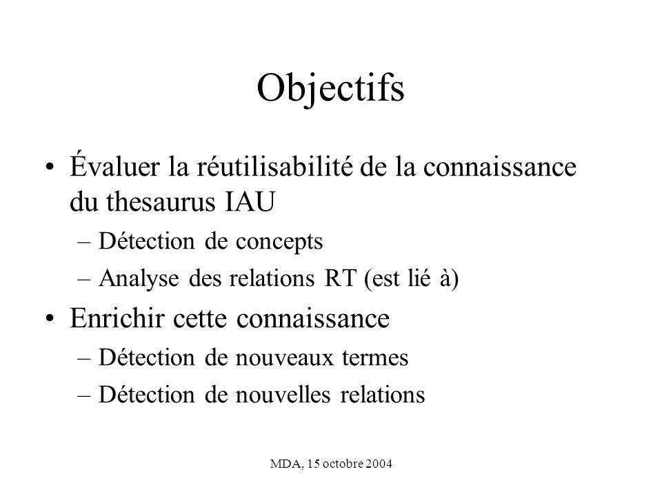 MDA, 15 octobre 2004 Objectifs Évaluer la réutilisabilité de la connaissance du thesaurus IAU –Détection de concepts –Analyse des relations RT (est lié à) Enrichir cette connaissance –Détection de nouveaux termes –Détection de nouvelles relations