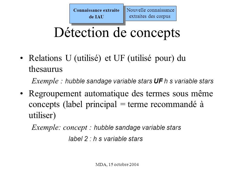 MDA, 15 octobre 2004 2959 termes dans le thesaurus 2547 concepts ayant entre 1 et 6 labels À valider Détection de concepts Nouvelle connaissance extraites des corpus Connaissance extraite de IAU
