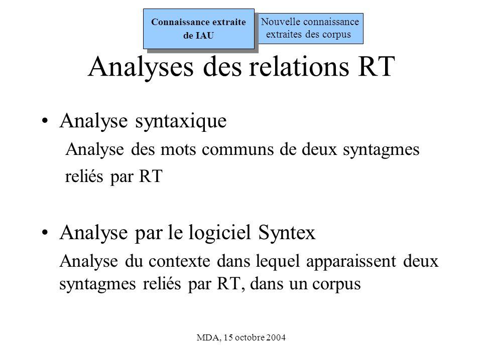 MDA, 15 octobre 2004 Analyses des relations RT Analyse syntaxique Analyse des mots communs de deux syntagmes reliés par RT Analyse par le logiciel Syntex Analyse du contexte dans lequel apparaissent deux syntagmes reliés par RT, dans un corpus Nouvelle connaissance extraites des corpus Connaissance extraite de IAU